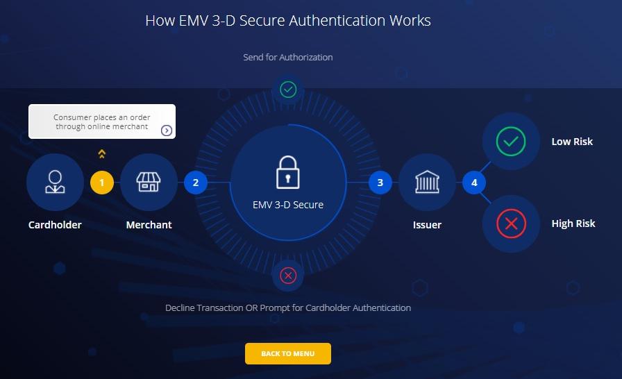 visa authentication